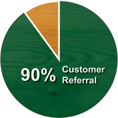 Modular Cabins: 90% Customer Referrals