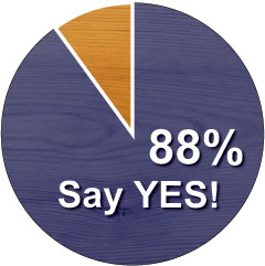 Modular Cabins: 88% Say YES!
